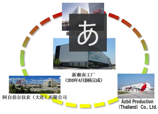 全球开发和生产系统