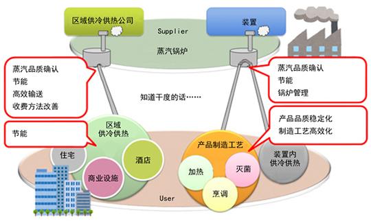 湿り蒸気の市場と乾き度