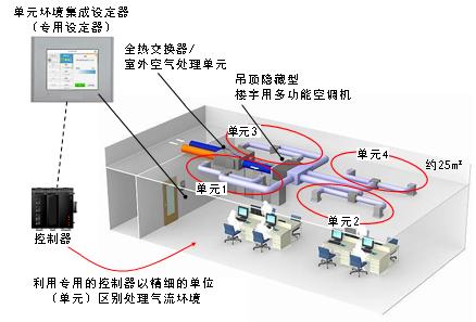 图1. 单元型空调系统整体图