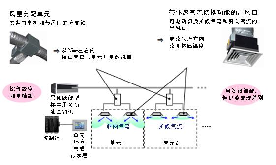 图2. 独立开发的单元风量分配单元和带体感气流切换功能的出风口
