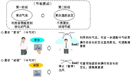 图4. 原则上只通过风量或风向的调节来实现舒适的冷热感,必要时更改温度设定