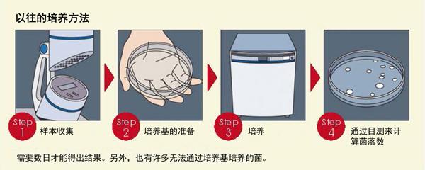 図1.培養法による微生物の検出方法