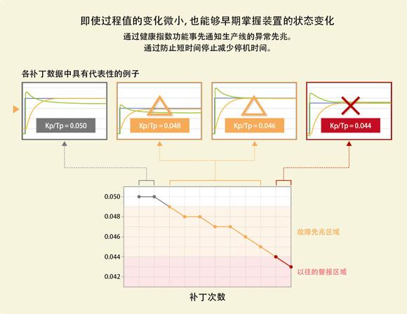 图3. 用健康指数掌握控制回路的变化