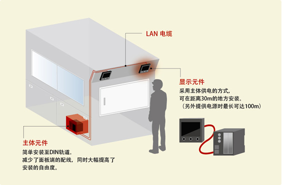 图5. 通过采用主体元件与显示元件相分离的结构,提高了嵌入的自由度