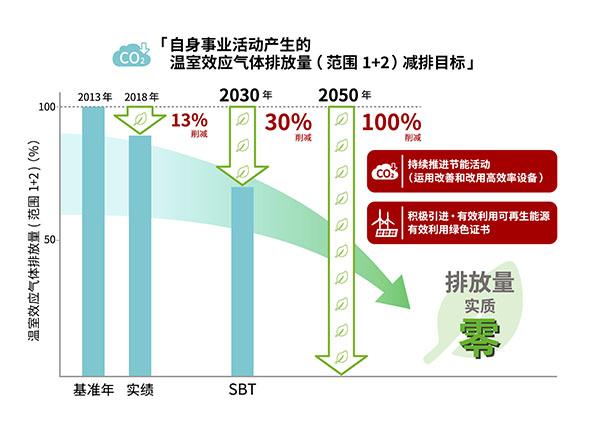 """制定2050年温室气体""""净零排放""""的长期展望"""
