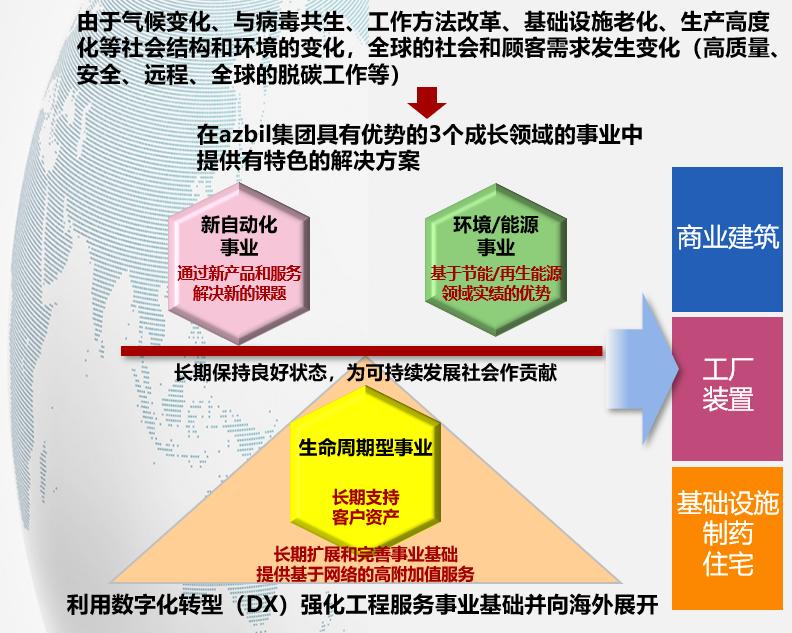 3个成长事业领域