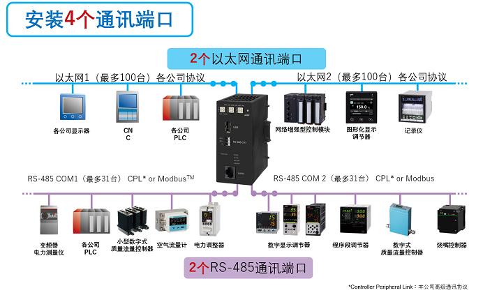 加速设备IoT化