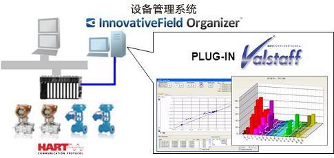 在Advanced-PS / TDCS3000中的系统构成