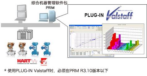 在横河电机公司产 CENTUM中的系统构成