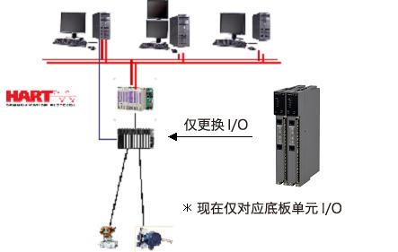 既有APS5000/TDCS3000可简单导入而不需进行盘内配线