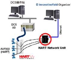 不依存于DCS制造商和机型的系统构成