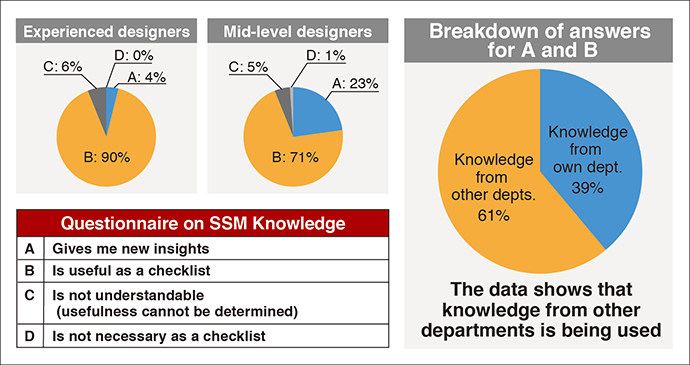 Evaluating the usefulness of knowledge classifications
