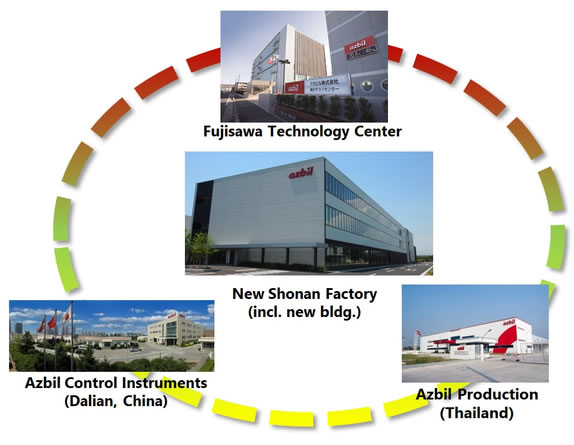 azbil Group's global development and production network