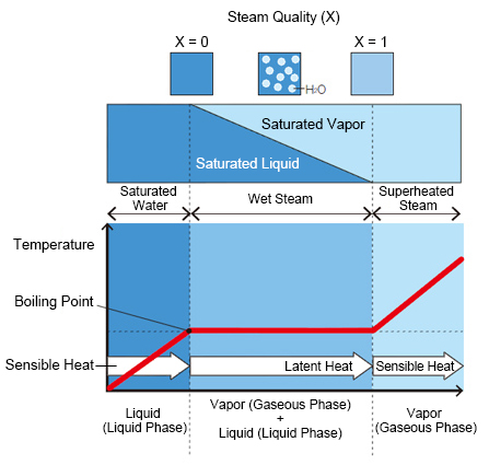 Latent Heat and Sensible Heat