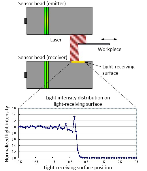 Figure 2. Illustration of intensity of received light