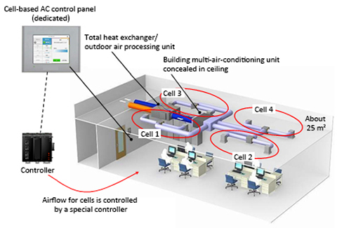 Figure 1.Air conditioning system for controlling airflow and direction in cells (about 25㎡ )