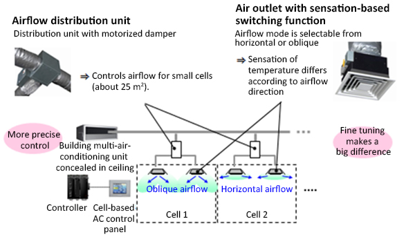 Figure 2. Introduction of Azbil''s unique cell-based airflow distribution units and air outlets with an airflow switching function enables fine control of airflow from an almost imperceptible quiet flow to a feeling of flowing air in order to provide the right temperature sensation.