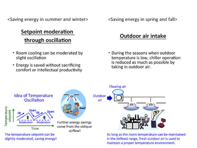 Figure 5. Implementation of Eco-mode, which varies the cooling setpoint in order to moderate room cooling and conserve energy.