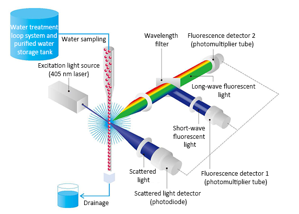 Fig. 4. Diagram of IMD-W optical system