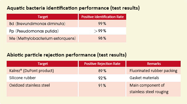 Fig. 6. Positive microbial identification rates and positive nonmicrobial rejection rates.
