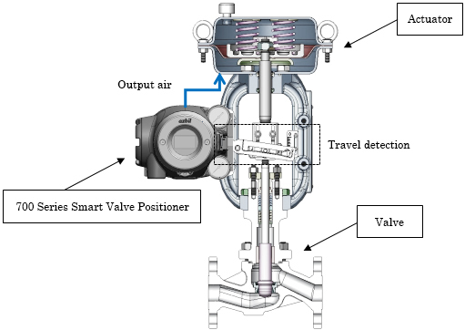 Cross-sectional view of a valve