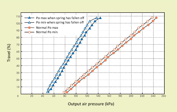 Figure 3. PO validity monitoring data in a case when an actuator spring has fallen off