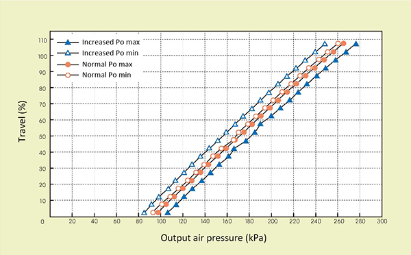Figure 4. Maximum friction monitoring data when a gland packing abnormality, etc., has occurred