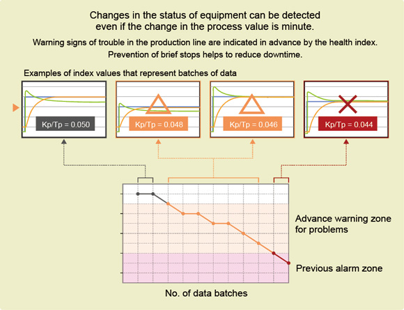 Figure 3. Detecting changes in the control loop using health index