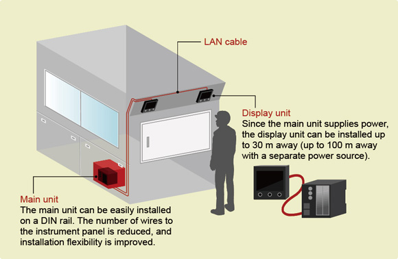 Figure 5. The main unit can be separated from the display unit(s), affording a high degree of flexibility in installation.