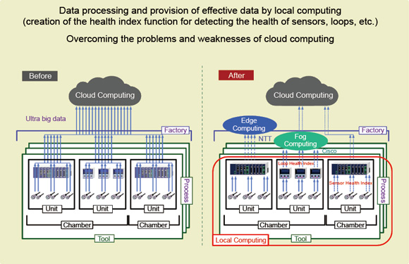 Figure 6. Local computing with equipment-side processing