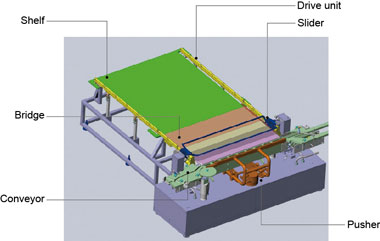 Figure 3. Structural diagram of the newly developed loader-unloader