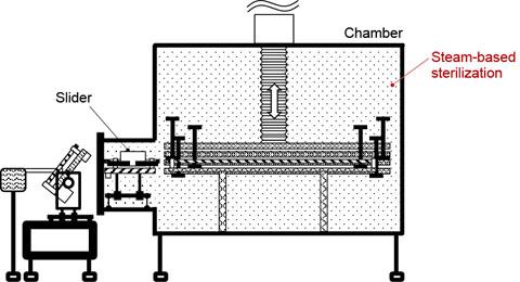 Figure 5. being sterilized