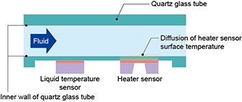 Figure 2. Principle of thermal measurement Azbil developed for the F7M