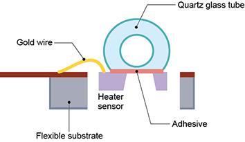 Figure 4. Sensor chip attachment to the quartz glass tube