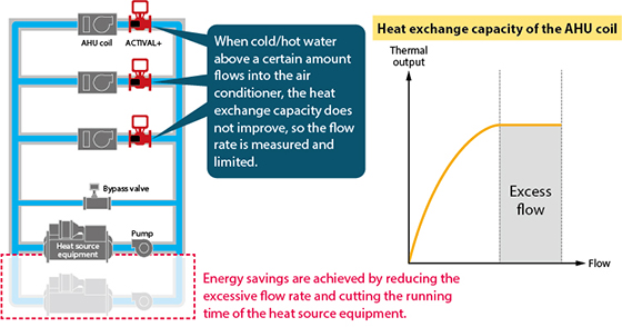 Fig. 1. Configuration of the central air conditioning system (left) and graph of the heat exchange capacity of the AHU coil (right)