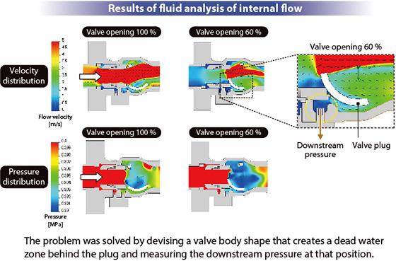 Fig. 5. Downstream pressure measurement