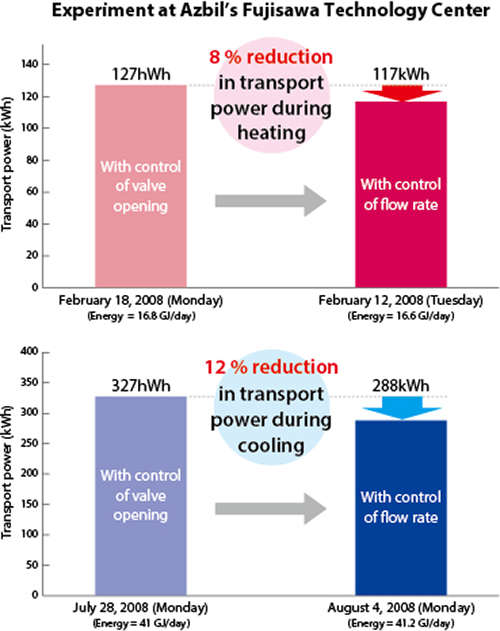 Figure 7. Result of energy conservation experiment at Azbil's Fujisawa Technology Center office building using ACTIVAL+