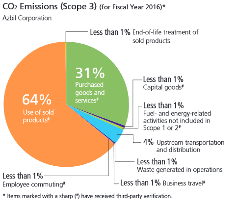 CO2 Emissions (Scope 3) (for Fiscal Year 2016)