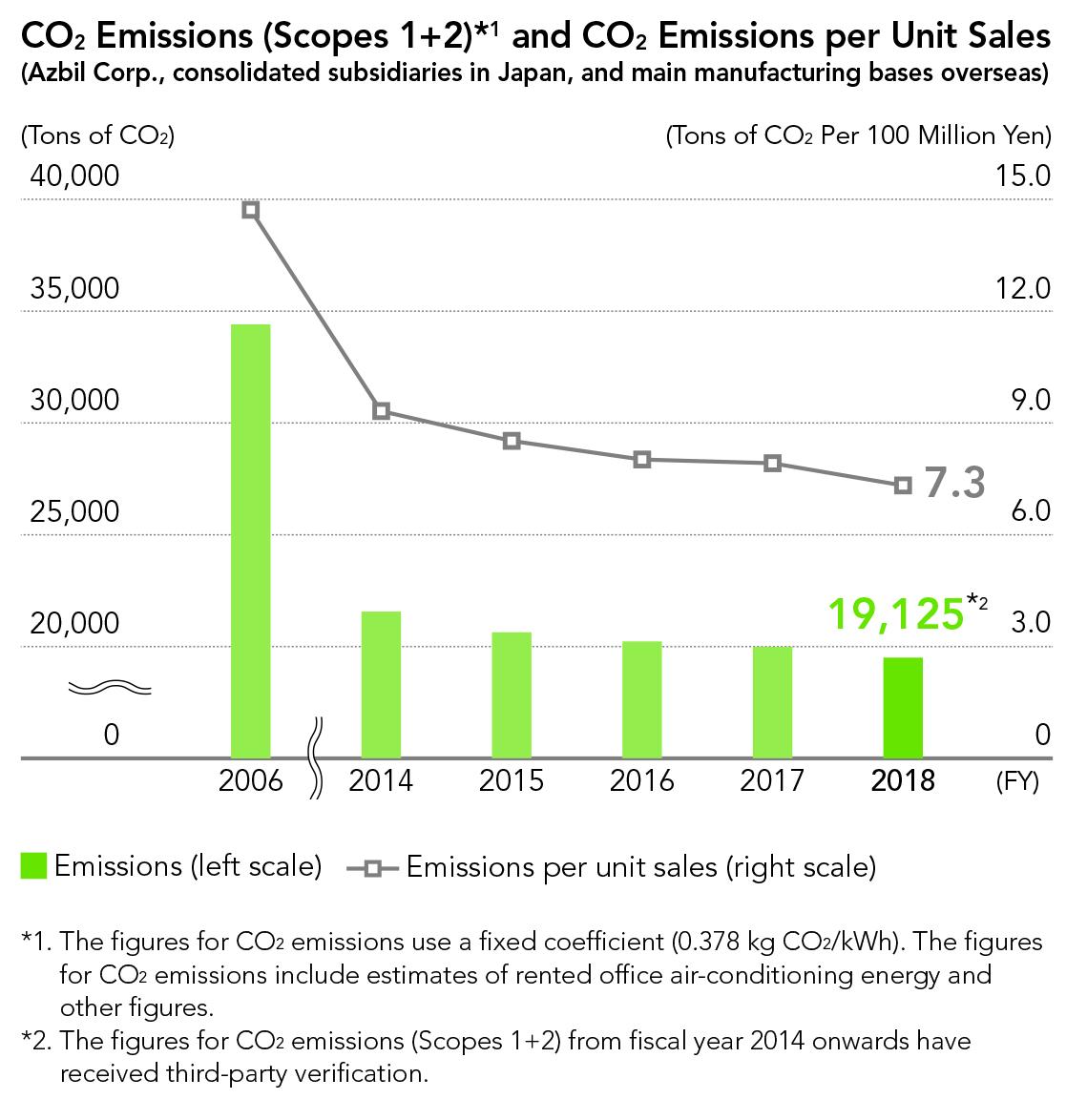 CO2 Emissions (Scope 1, 2) and CO2 Emissions per Unit Sales