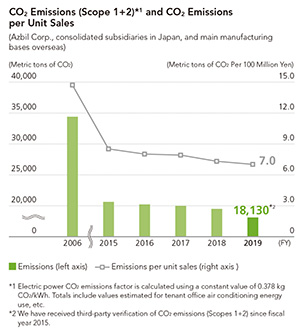 CO2 Emissions (Scope 1, 2) and CO2 Emissions per Unit Sales