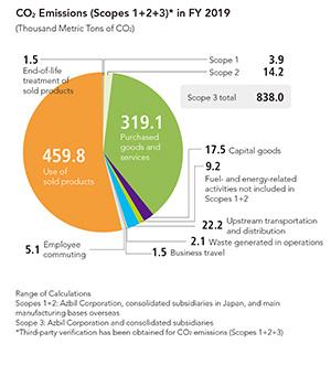 CO2 Emissions (Scope 3)
