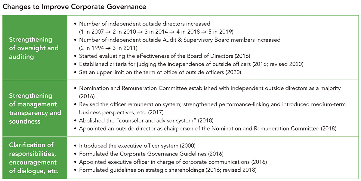 Changes to Improve Corporate Governance