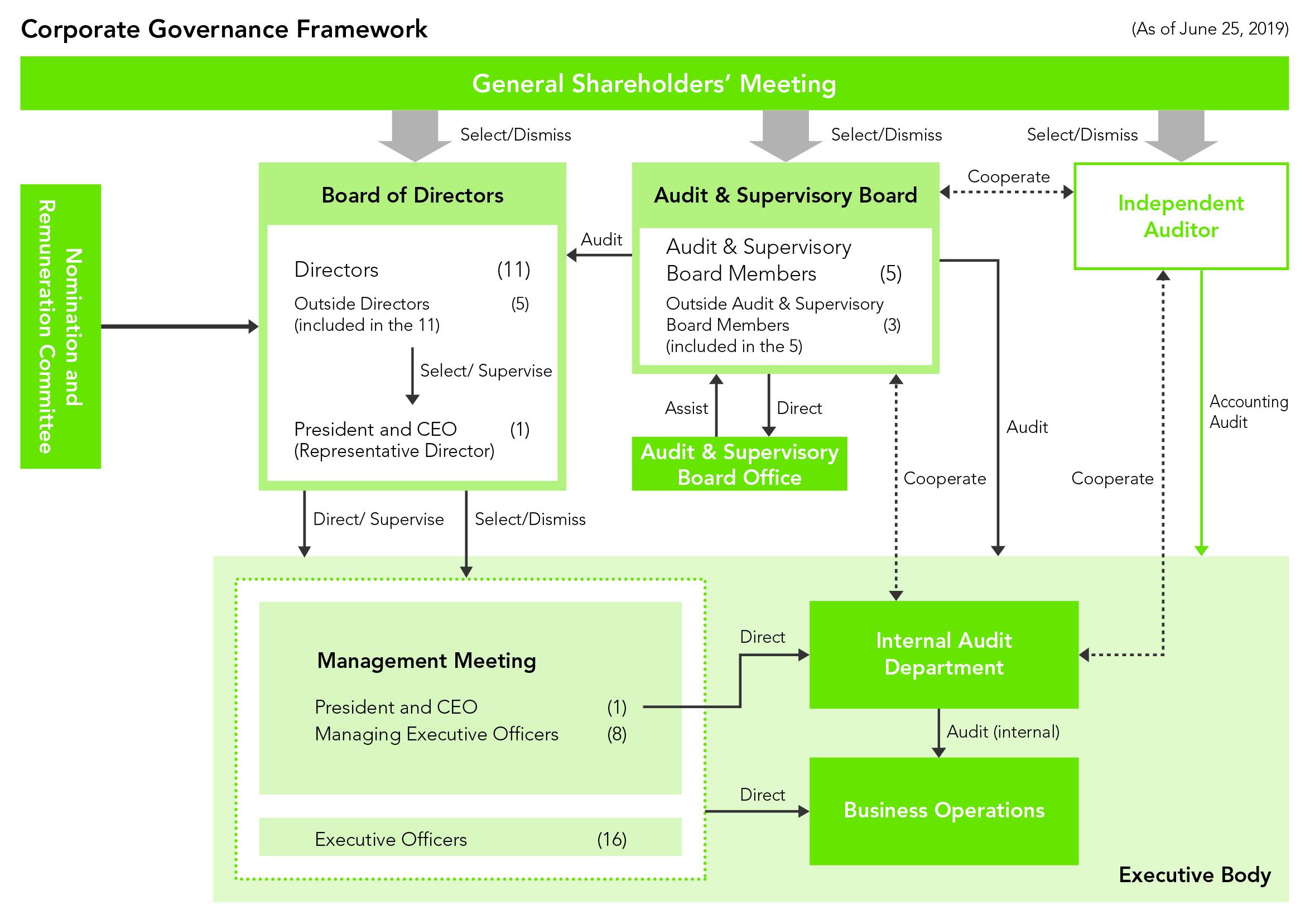 Corporate Governance Framework