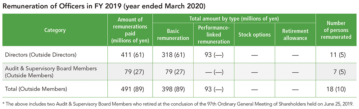 Remuneration of Officers in FY 2019