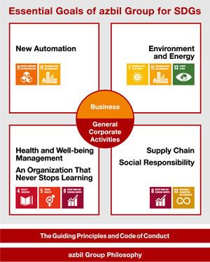 Essential Goals of azbil Group for SDGs