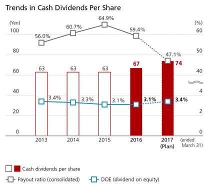Trends in Cash Dividends Per Share