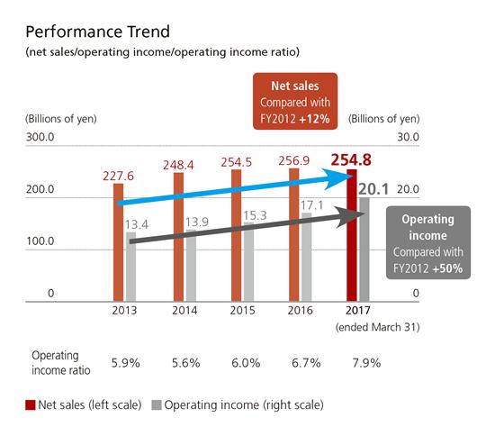 Performance Trend
