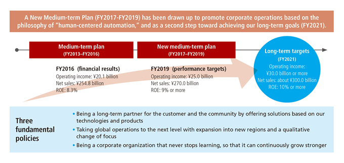 A New Medium-term Plan (FY2017-FY2019) has been drawn up to promote corporate operations based on the philosophy of human-centered automation, and as a second step toward achieving our long-term goals (FY2021).
