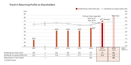 Trend in Returning Profits to Shareholders