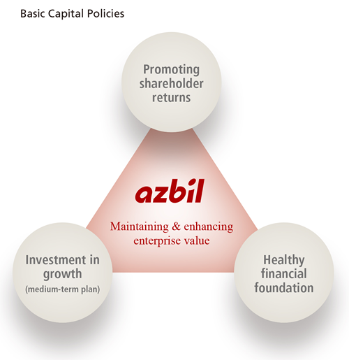 Basic Capital Policies